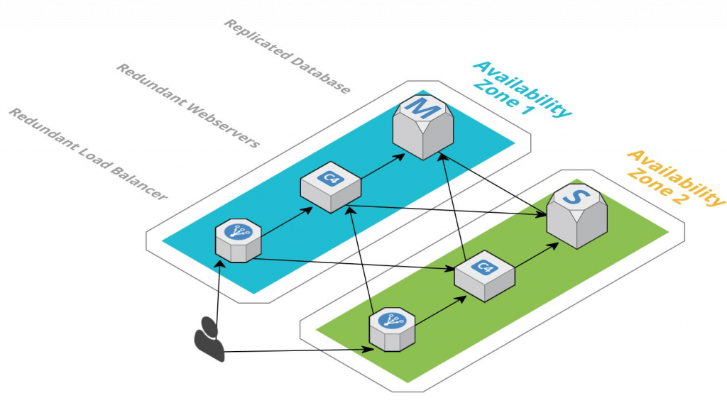 Example of a resilient AWS architecture